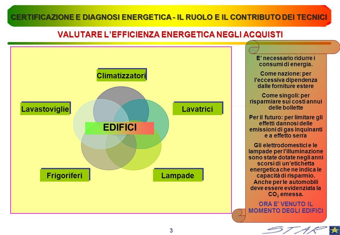 VALUTARE L'EFFICIENZA ENERGETICA NEGLI ACQUISTI