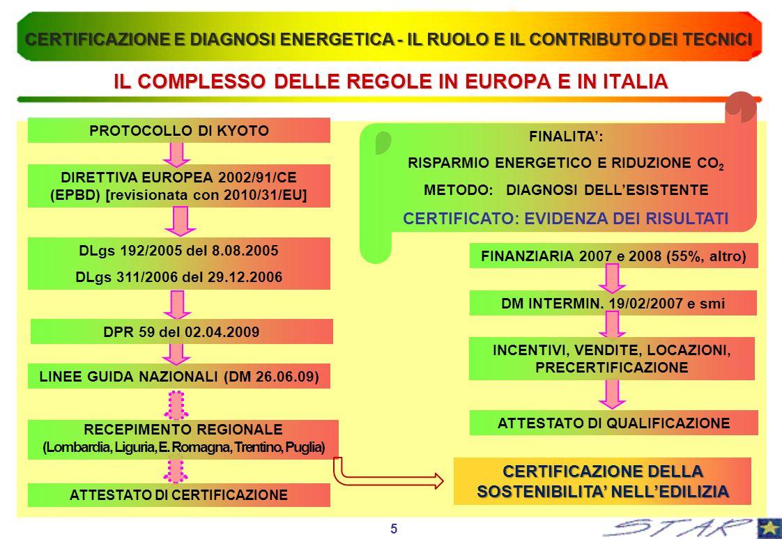 IL COMPLESSO DELLE REGOLE IN EUROPA E IN ITALIA