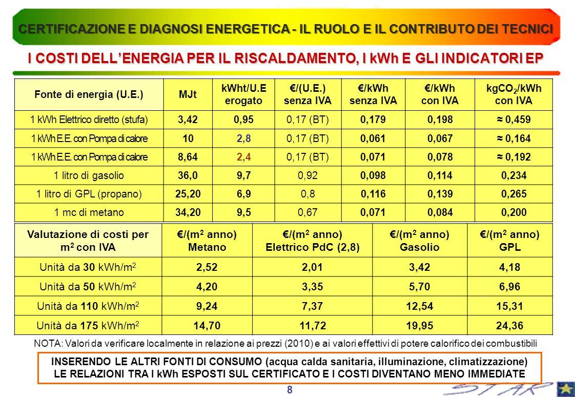 I COSTI DELL'ENERGIA PER IL RISCALDAMENTO, I kWh E GLI INDICATORI EP