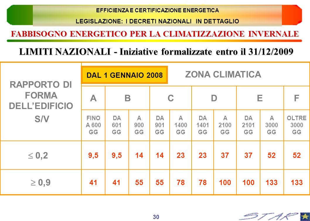 LIMITI NAZIONALI - Iniziative formalizzate entro il 31/12/2009