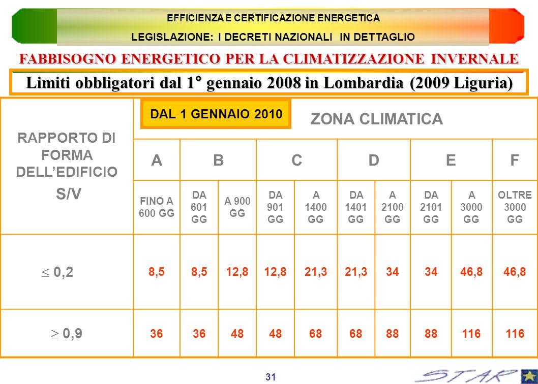 Limiti obbligatori dal 1° gennaio 2008 in Lombardia (2009 Liguria)