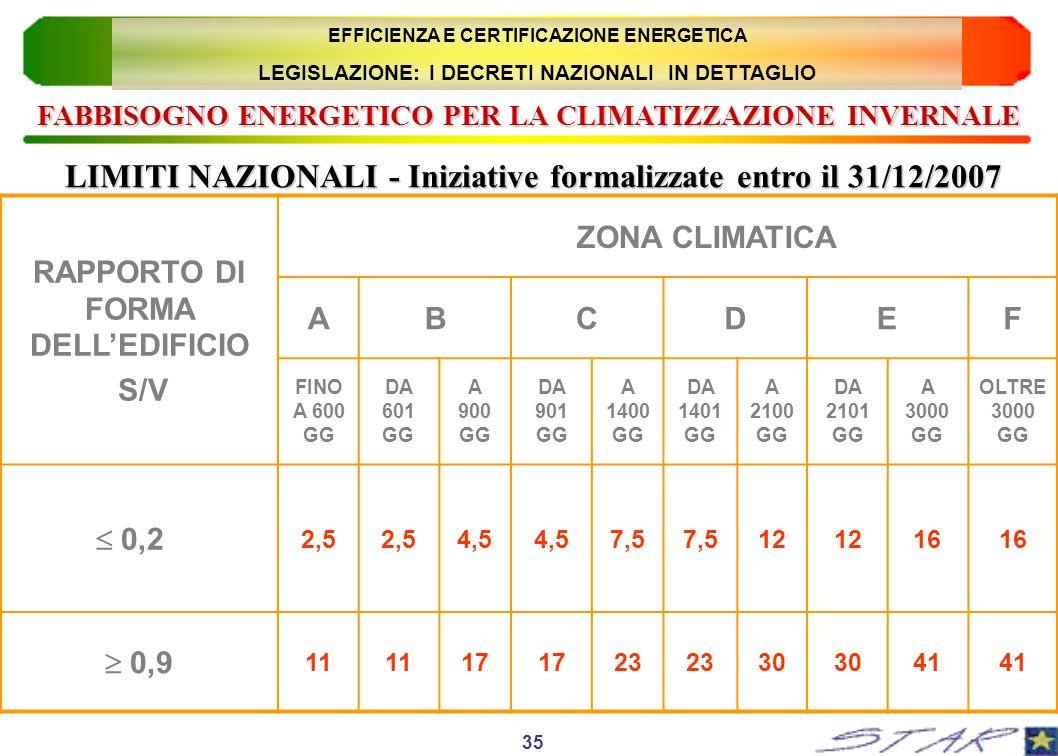 LIMITI NAZIONALI - Iniziative formalizzate entro il 31/12/2007