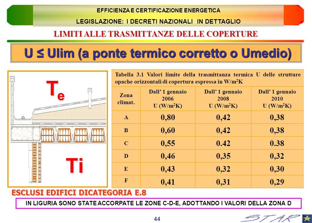 Te Ti U ≤ Ulim (a ponte termico corretto o Umedio)