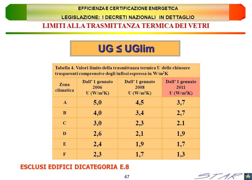 UG ≤ UGlim LIMITI ALLA TRASMITTANZA TERMICA DEI VETRI 5,0 4,5 3,7 4,0