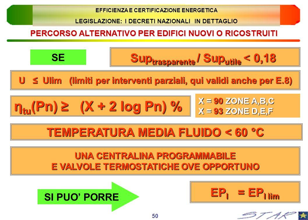 ηtu(Pn) ≥ (X + 2 log Pn) % Suptrasparente / Suputile < 0,18