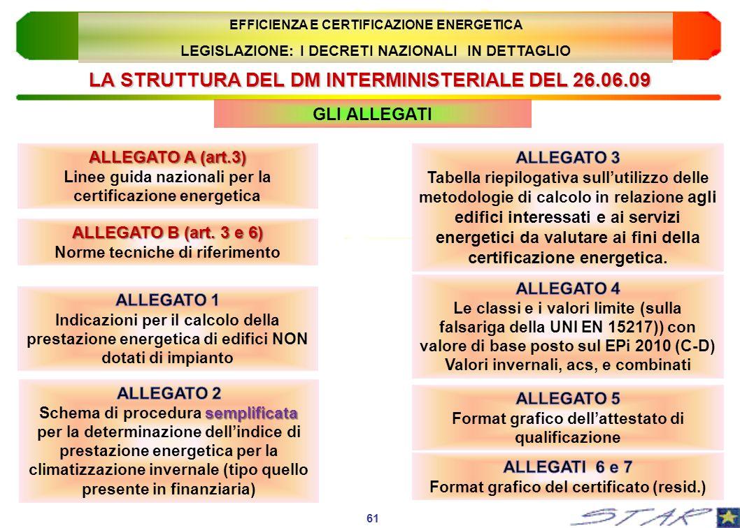 LA STRUTTURA DEL DM INTERMINISTERIALE DEL 26.06.09