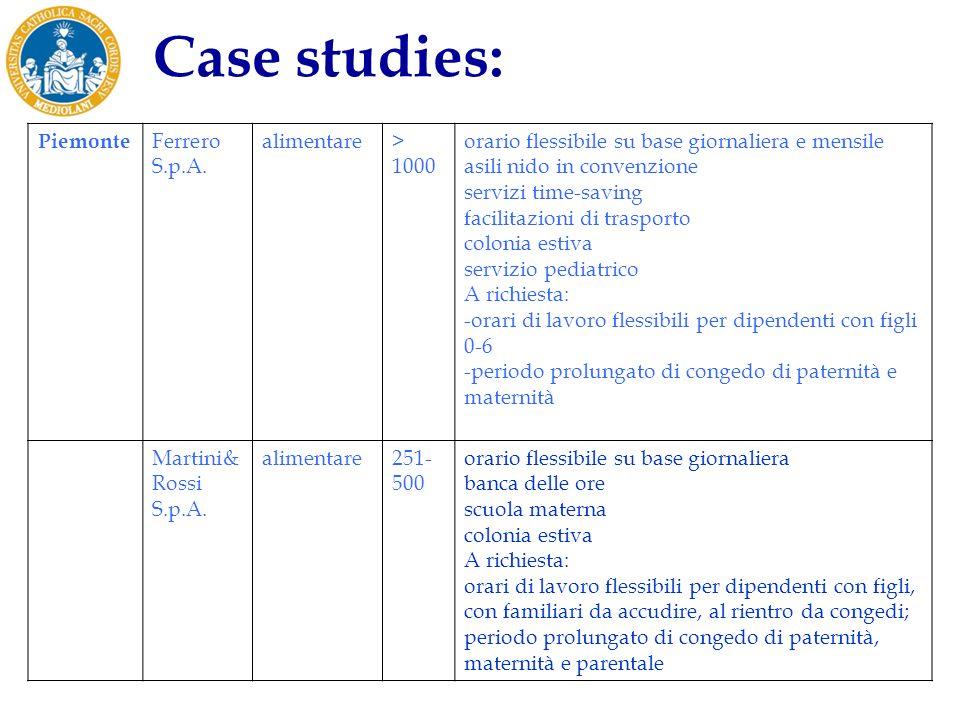 Case studies: Piemonte Ferrero S.p.A. alimentare > 1000