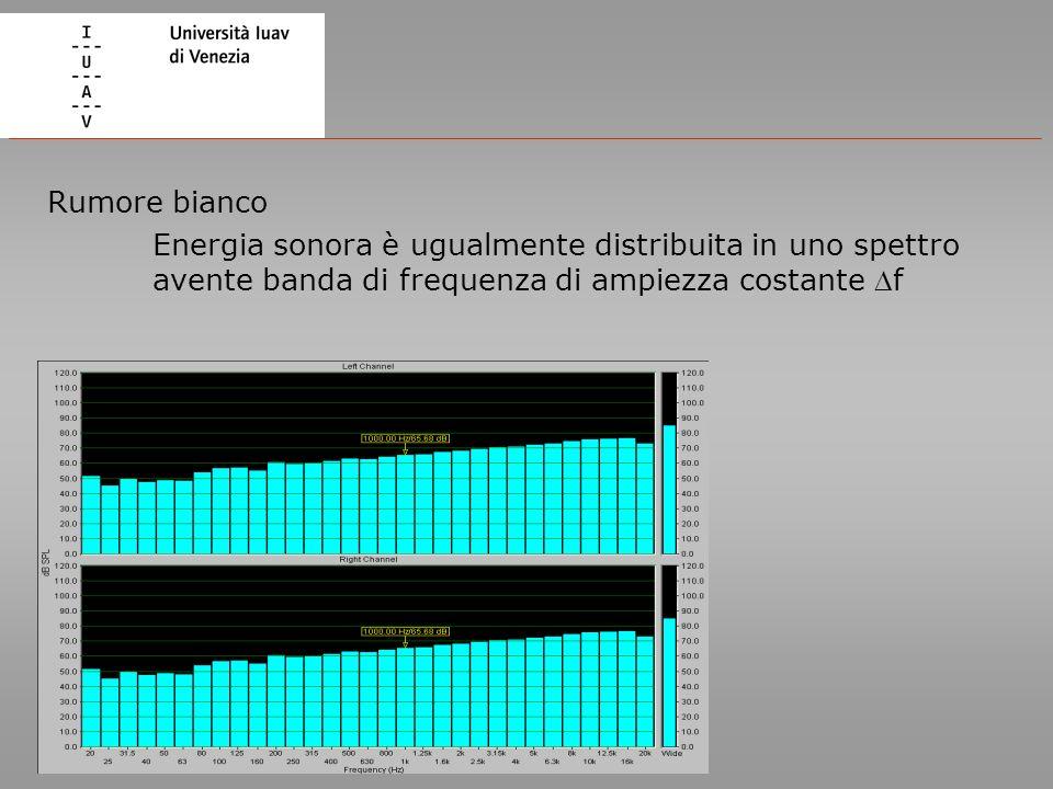 Rumore bianco Energia sonora è ugualmente distribuita in uno spettro avente banda di frequenza di ampiezza costante Df.