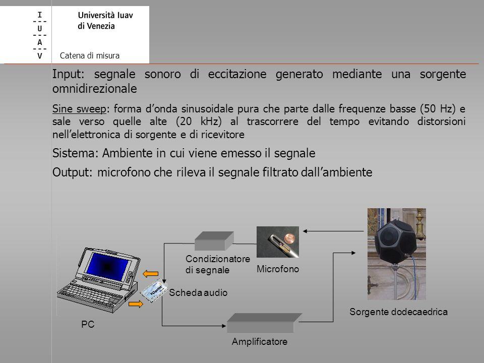 Sistema: Ambiente in cui viene emesso il segnale