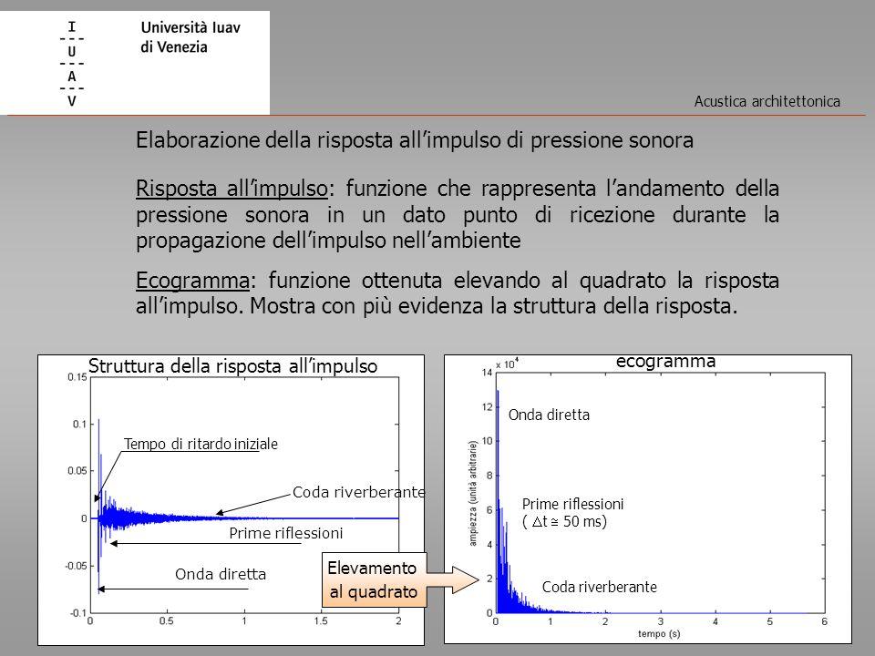 Elaborazione della risposta all'impulso di pressione sonora