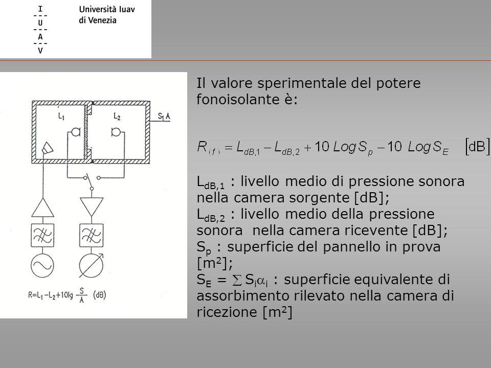 Il valore sperimentale del potere fonoisolante è: