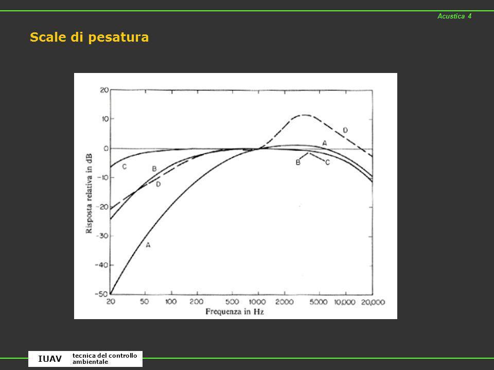 Acustica 4 Scale di pesatura IUAV tecnica del controllo ambientale