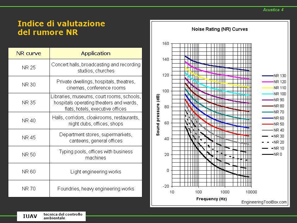 Indice di valutazione del rumore NR
