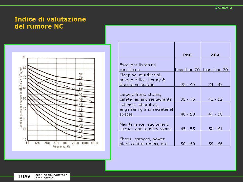 Indice di valutazione del rumore NC