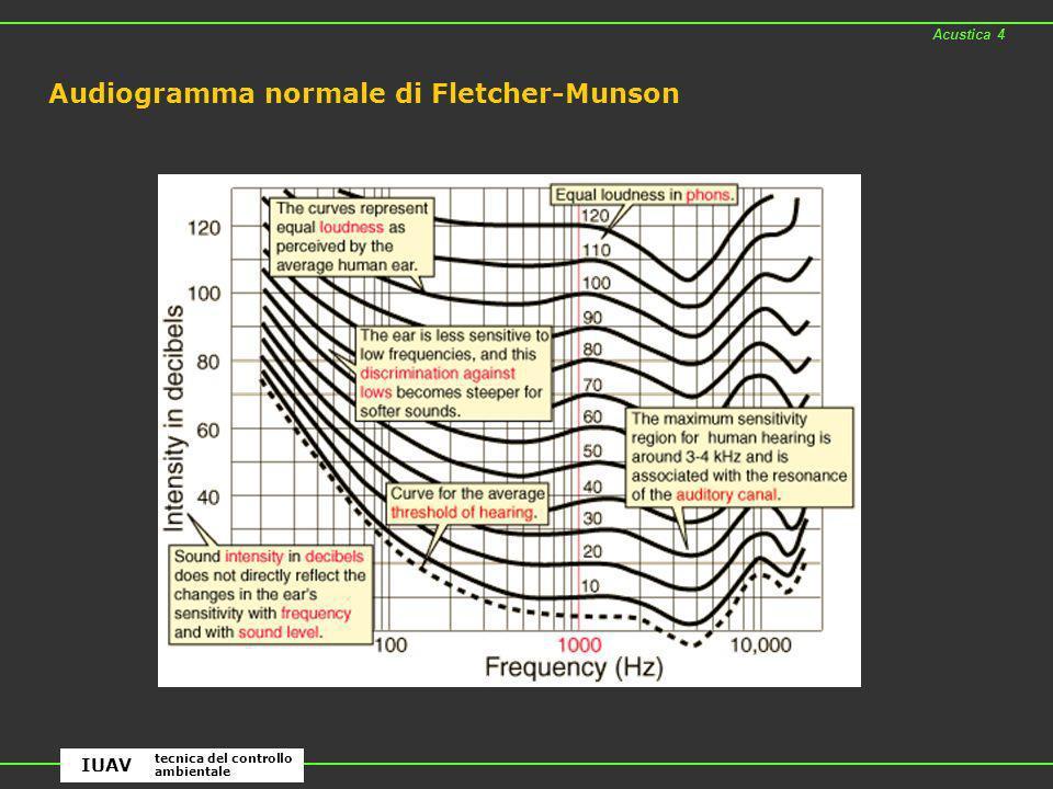 Audiogramma normale di Fletcher-Munson