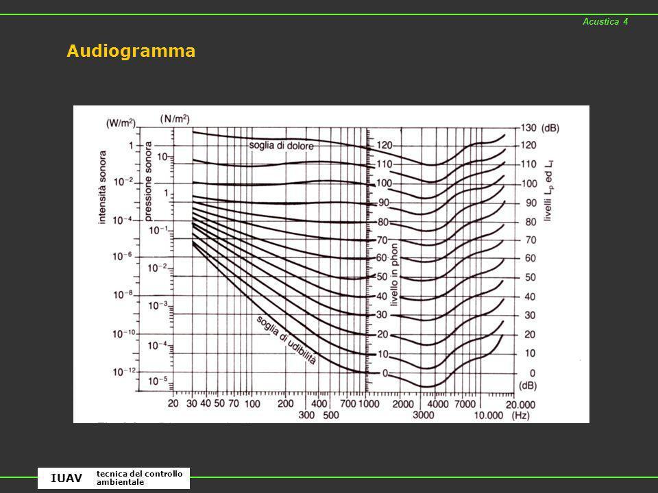 Acustica 4 Audiogramma IUAV tecnica del controllo ambientale