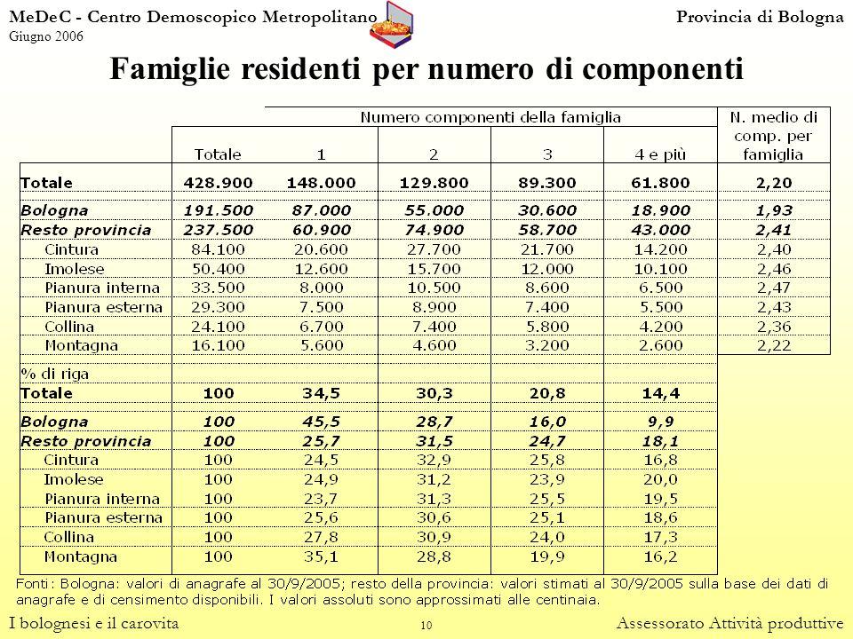 Famiglie residenti per numero di componenti