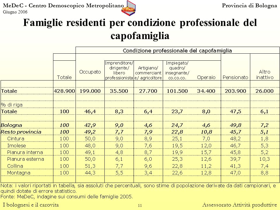 Famiglie residenti per condizione professionale del capofamiglia