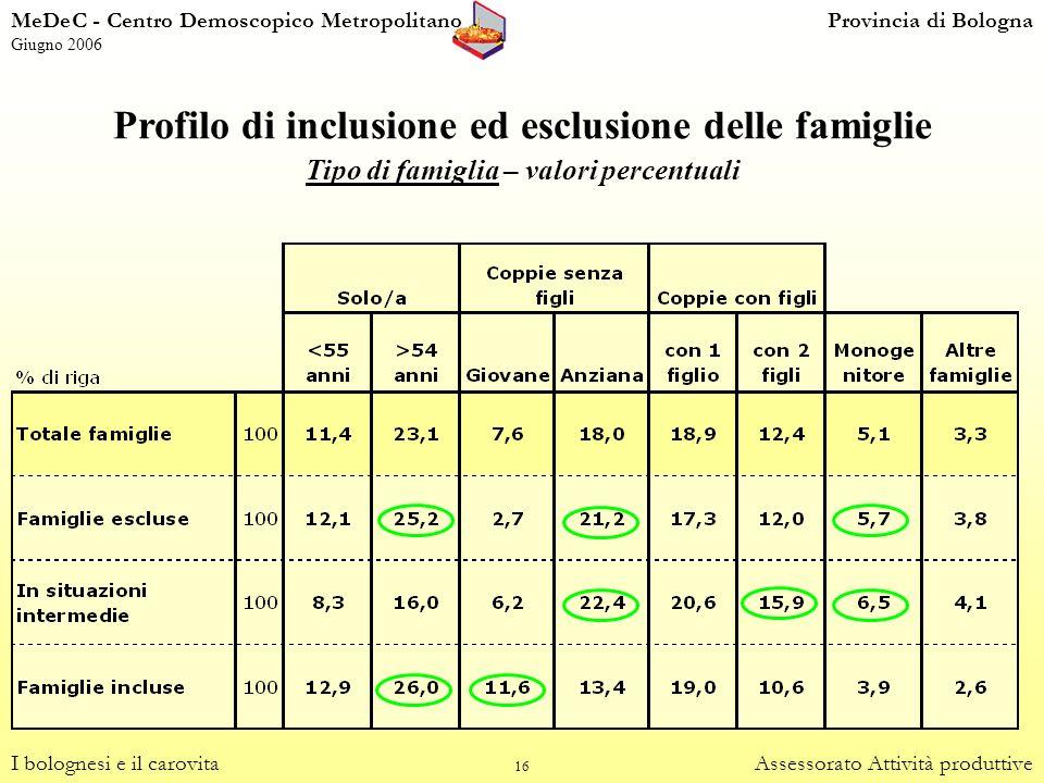 Profilo di inclusione ed esclusione delle famiglie