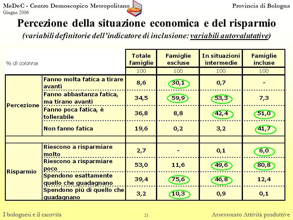 Percezione della situazione economica e del risparmio