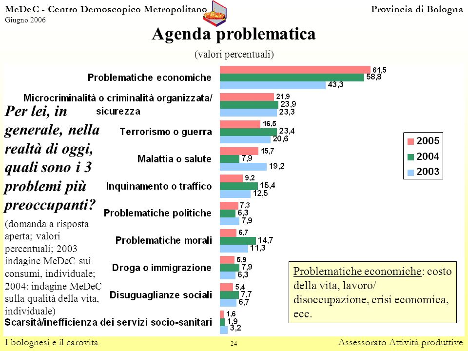 MeDeC - Centro Demoscopico Metropolitano Provincia di Bologna