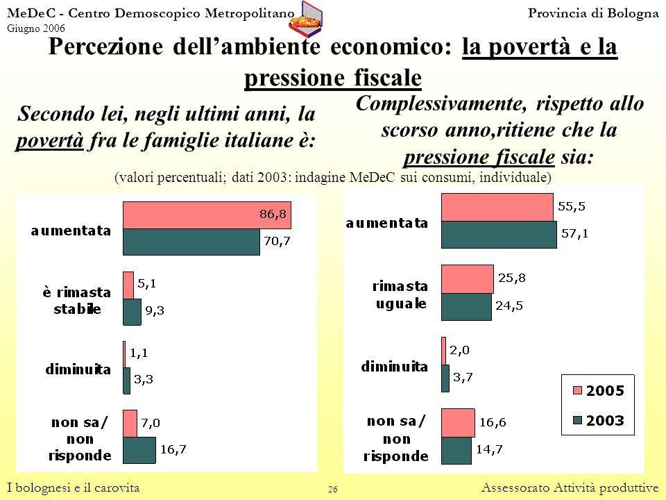 Percezione dell'ambiente economico: la povertà e la pressione fiscale