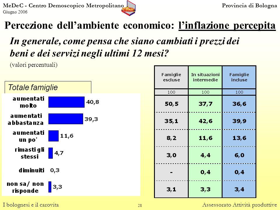 Percezione dell'ambiente economico: l'inflazione percepita