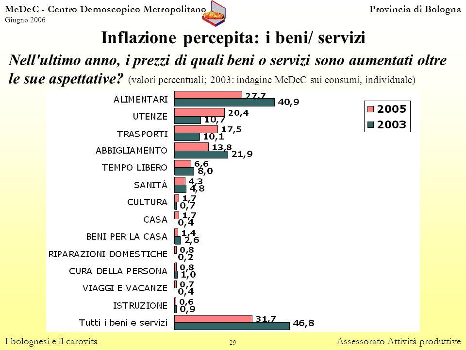 Inflazione percepita: i beni/ servizi