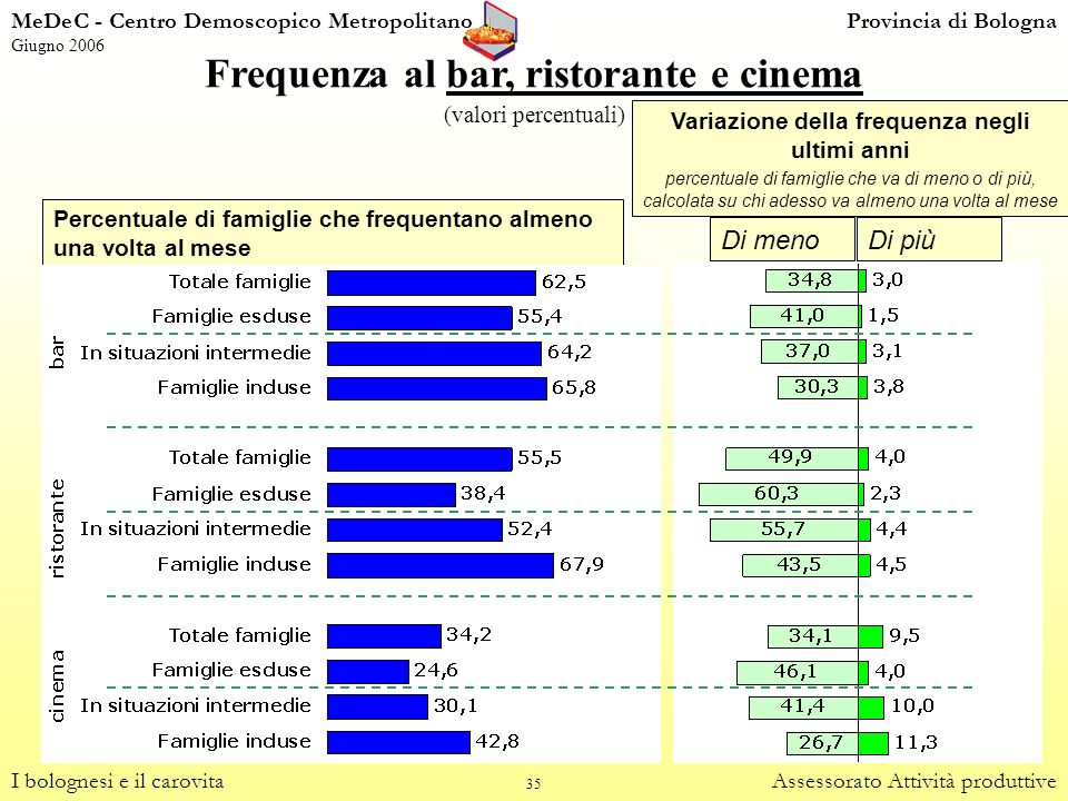 Frequenza al bar, ristorante e cinema