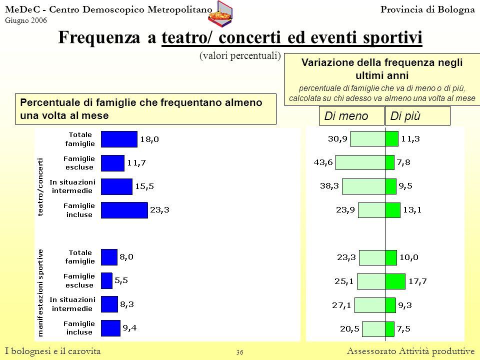 Frequenza a teatro/ concerti ed eventi sportivi