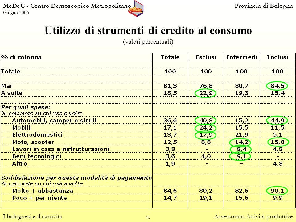 Utilizzo di strumenti di credito al consumo