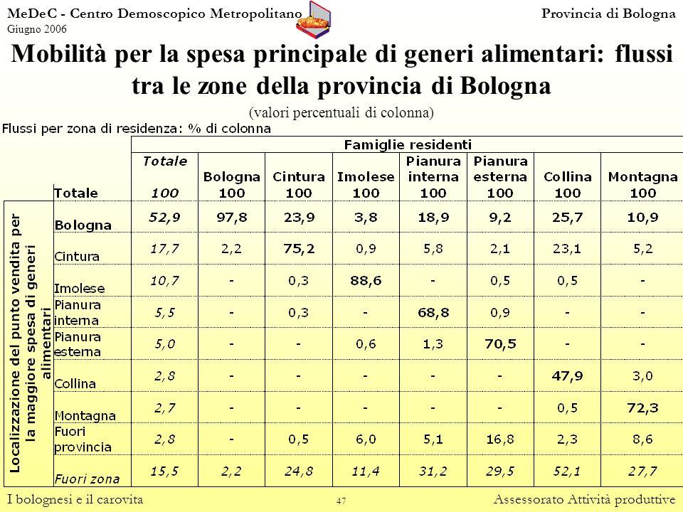 (valori percentuali di colonna)