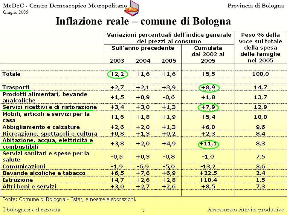 Inflazione reale – comune di Bologna