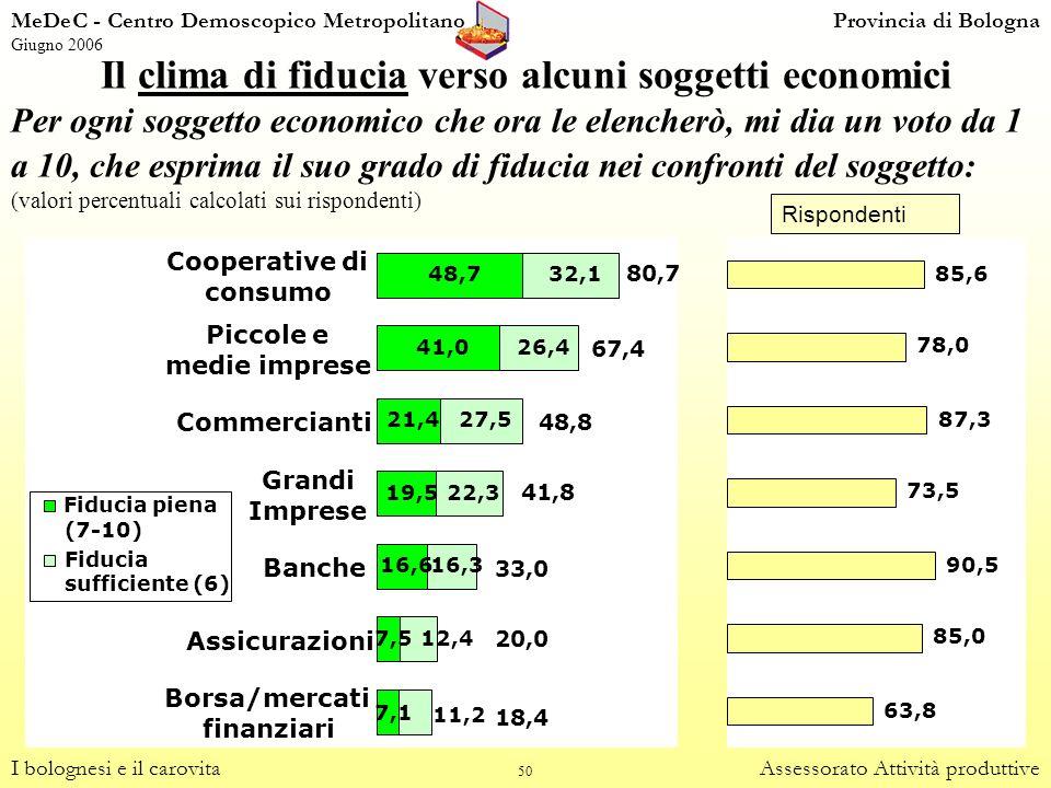 Il clima di fiducia verso alcuni soggetti economici