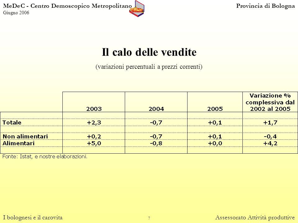 (variazioni percentuali a prezzi correnti)