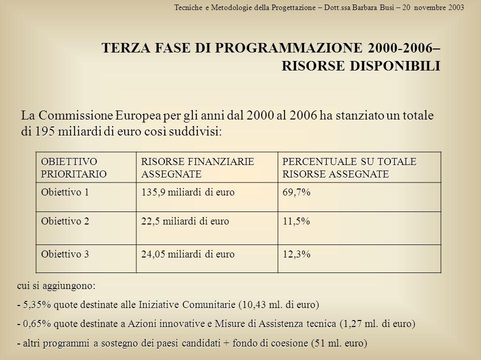 TERZA FASE DI PROGRAMMAZIONE 2000-2006– RISORSE DISPONIBILI
