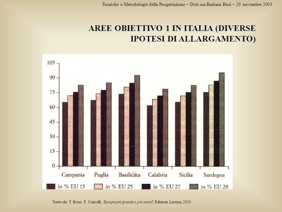 AREE OBIETTIVO 1 IN ITALIA (DIVERSE IPOTESI DI ALLARGAMENTO)