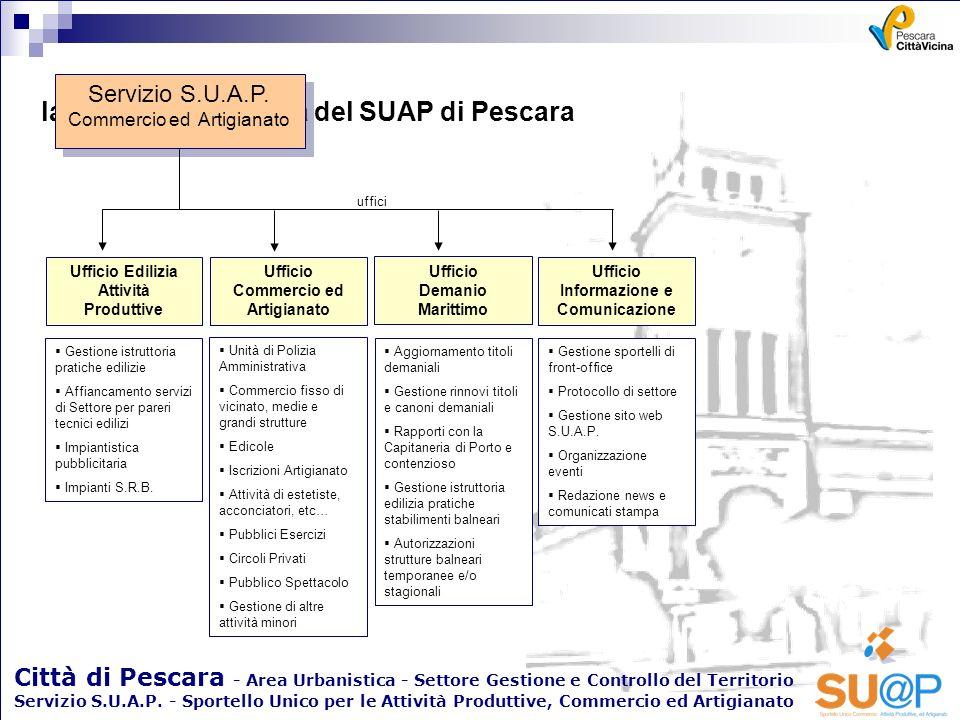 la struttura operativa del SUAP di Pescara