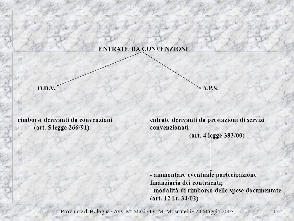 ENTRATE DA CONVENZIONI
