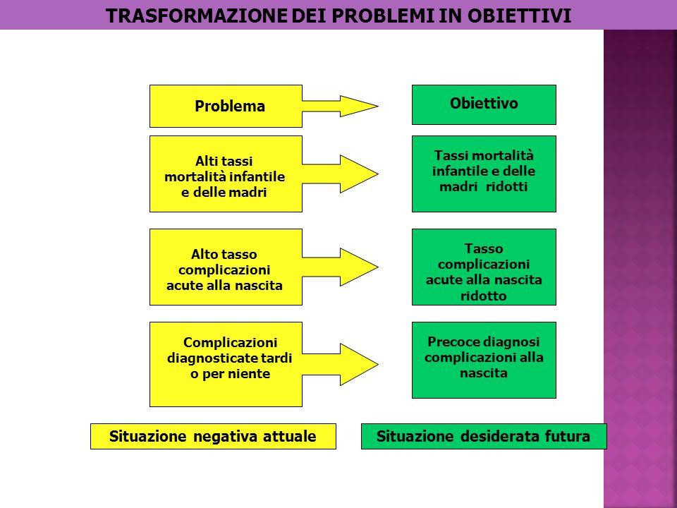 TRASFORMAZIONE DEI PROBLEMI IN OBIETTIVI