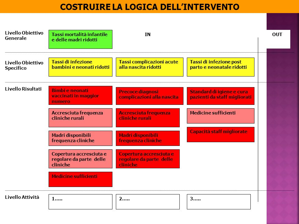 COSTRUIRE LA LOGICA DELL'INTERVENTO