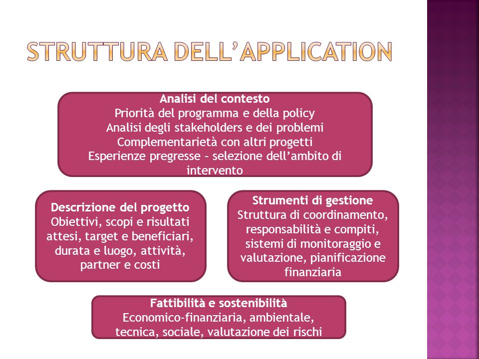 Struttura dell'application