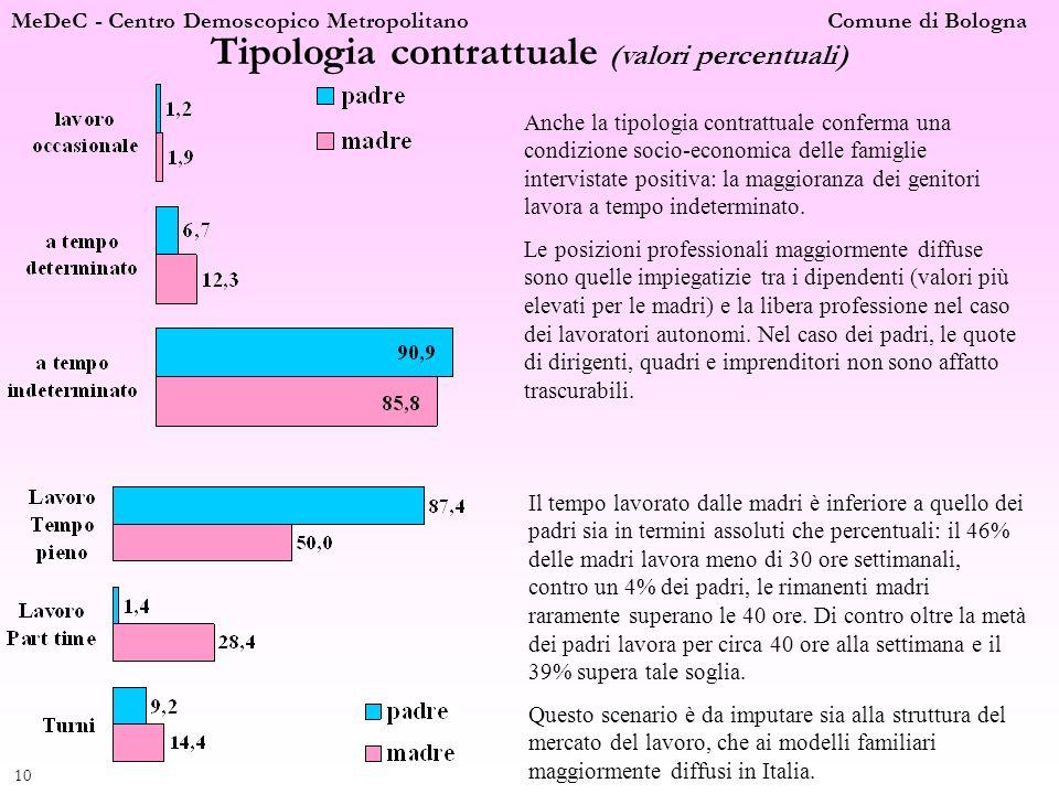 Tipologia contrattuale (valori percentuali)
