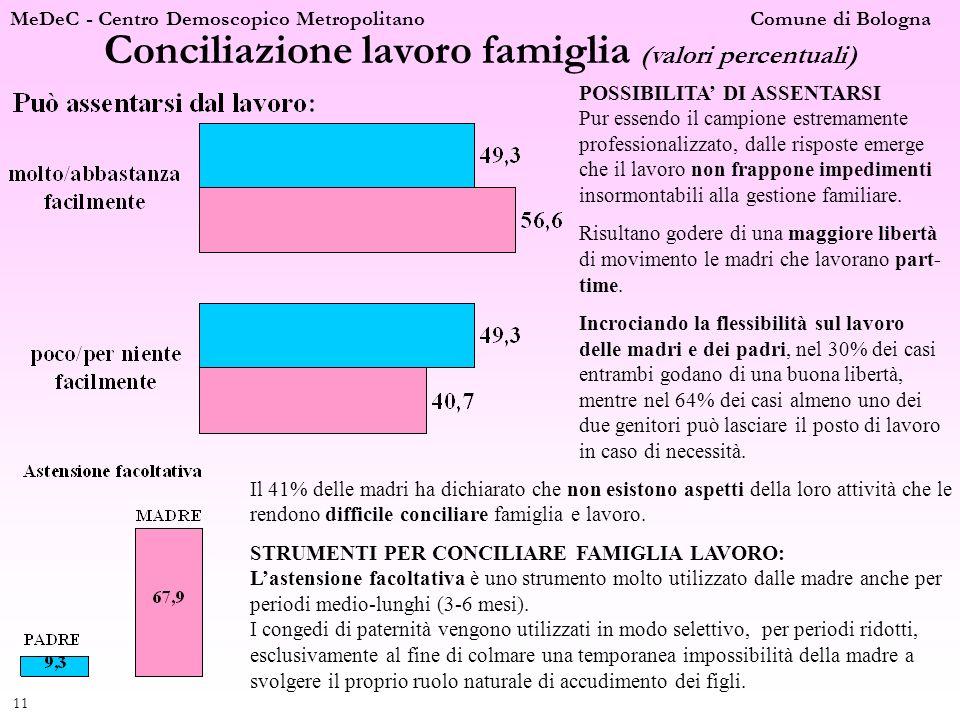Conciliazione lavoro famiglia (valori percentuali)