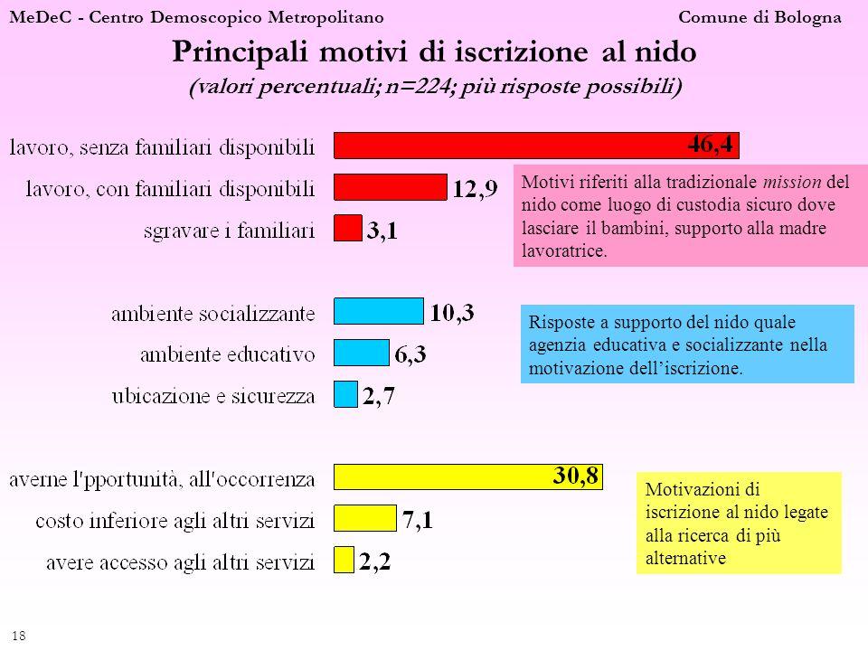 MeDeC - Centro Demoscopico Metropolitano Comune di Bologna