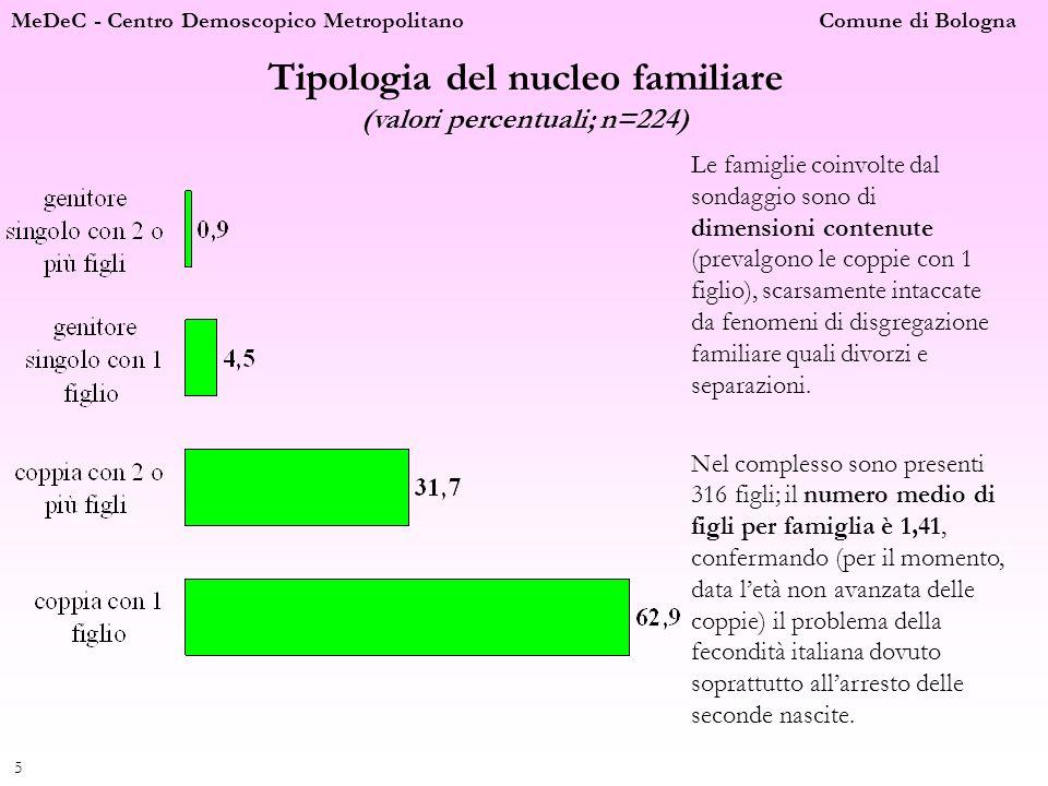 Tipologia del nucleo familiare (valori percentuali; n=224)