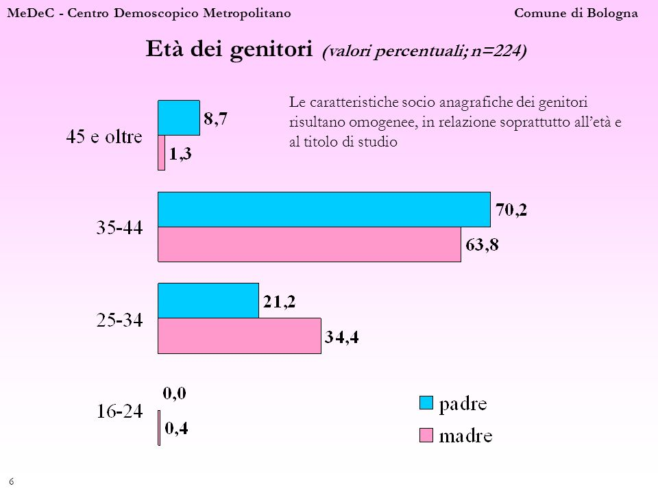 Età dei genitori (valori percentuali; n=224)