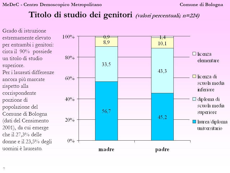 Titolo di studio dei genitori (valori percentuali; n=224)