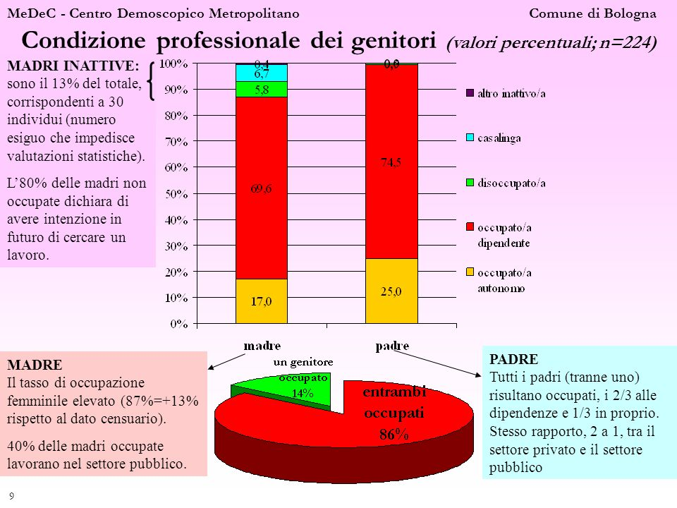 Condizione professionale dei genitori (valori percentuali; n=224)