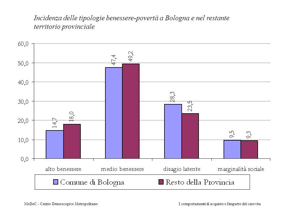 Incidenza delle tipologie benessere-povertà a Bologna e nel restante territorio provinciale